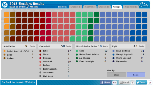 israel election haaretz exit poll jan13
